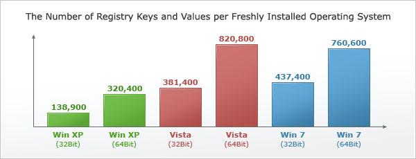 reimage registry statistics