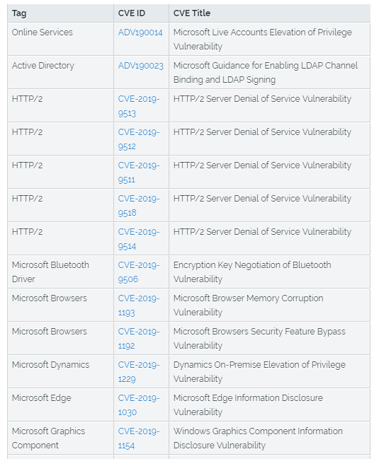Microsoft August 2019 Patch Tuesday fixes 93 security bugs